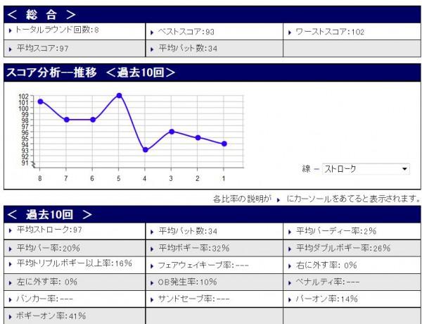 スコア分析20150411