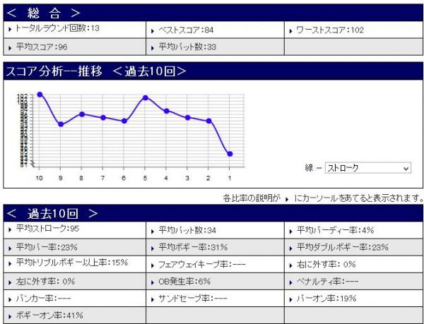スコア分析20150606