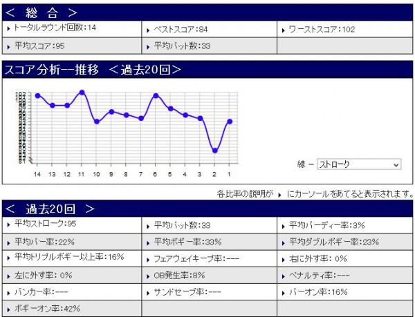 スコア分析20150609