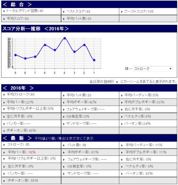 スコア分析20160409