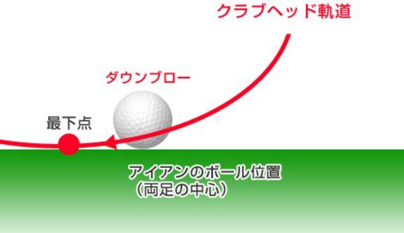 ダウンブローのヘッド軌道