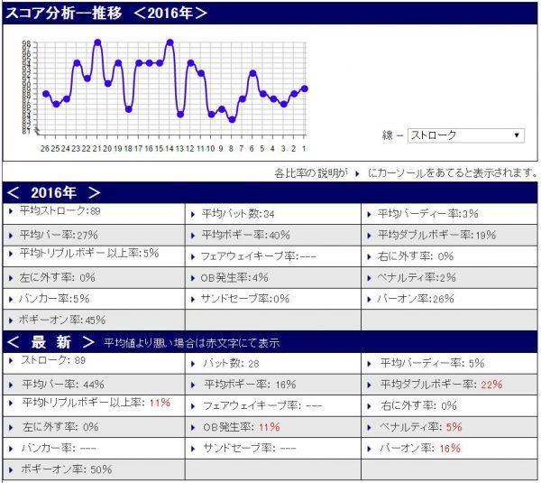 %e3%82%b9%e3%82%b3%e3%82%a2%e5%88%86%e6%9e%9020160924