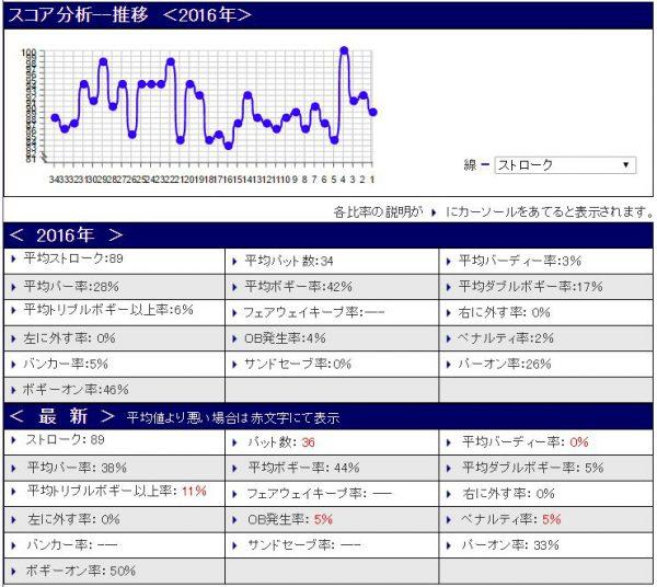 %e3%82%b9%e3%82%b3%e3%82%a2%e5%88%86%e6%9e%9020161118