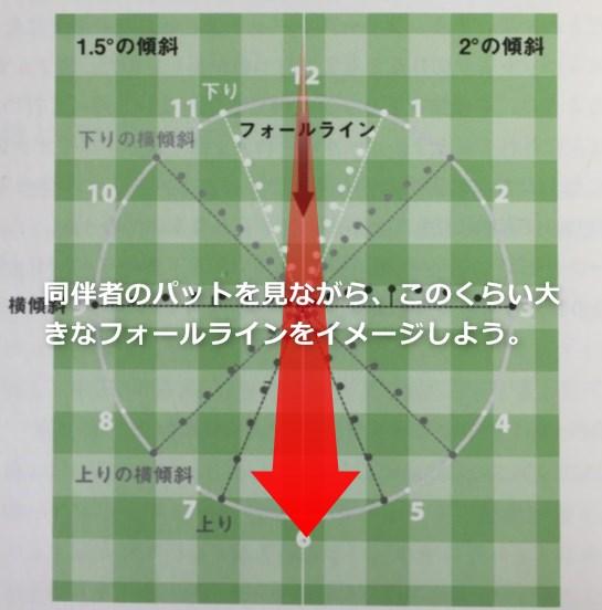 同伴者のパットを見て、自分のラインを読む方法。