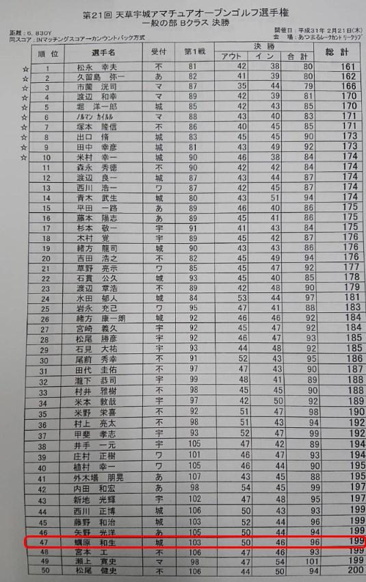 天草宇城アマチュアオープンゴルフ選手権2019決勝の結果・順位表